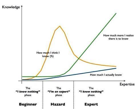 expert vs hazard vs. beginner